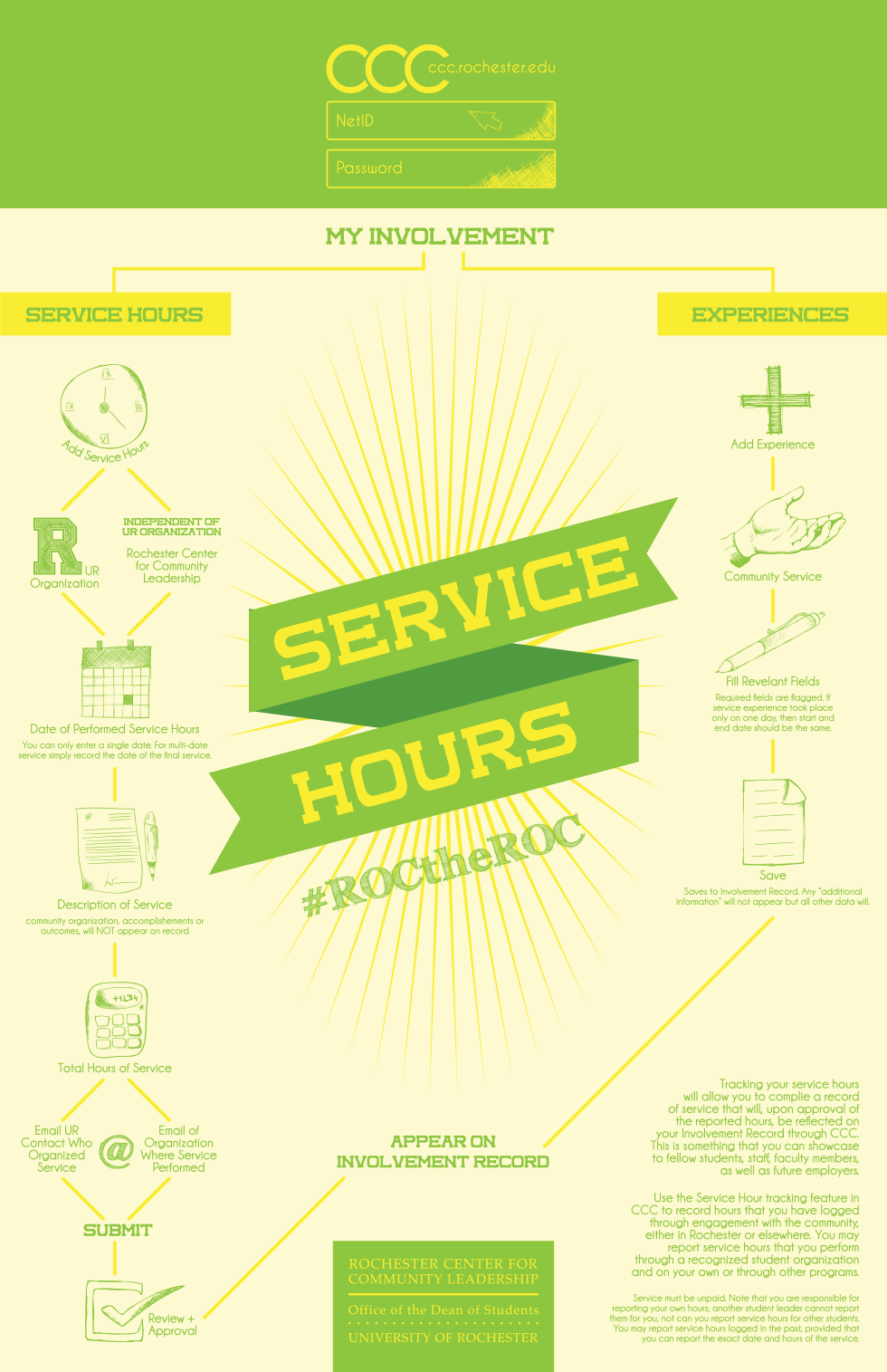 Service Hour Submission Process